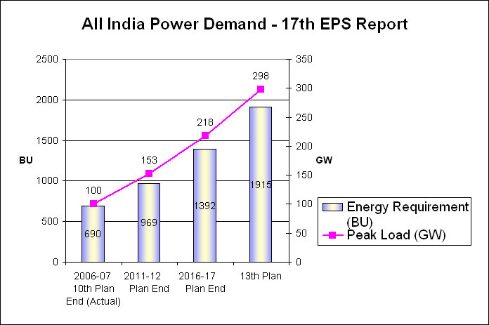 power generation sector in india States of india by installed power capacity this is a list of states and territories of india by allocated power capacity from power generation utilities when a power station has entered into power purchase (including allocated shares in joint and central sector utilities) state/union.